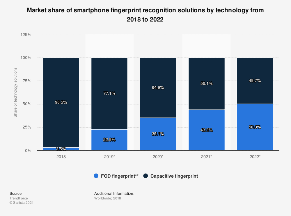 Statistic: Market share of smartphone fingerprint recognition solutions by technology from 2018 to 2022 | Statista