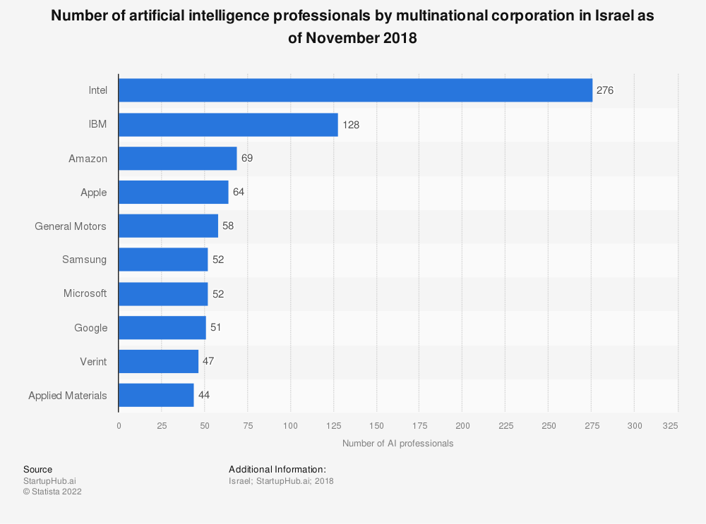 Statistic: Number of artificial intelligence professionals by multinational corporation in Israel as of November 2018   Statista