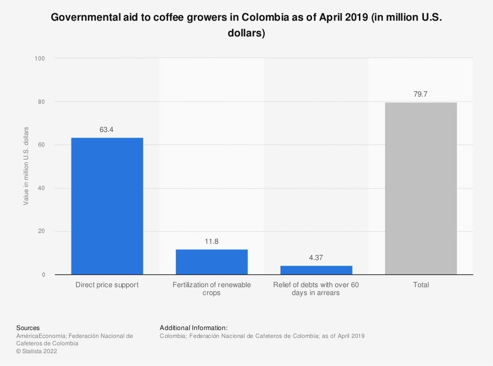 Statistic: Governmental aid to coffee growers in Colombia as of April 2019 (in million U.S. dollars) | Statista