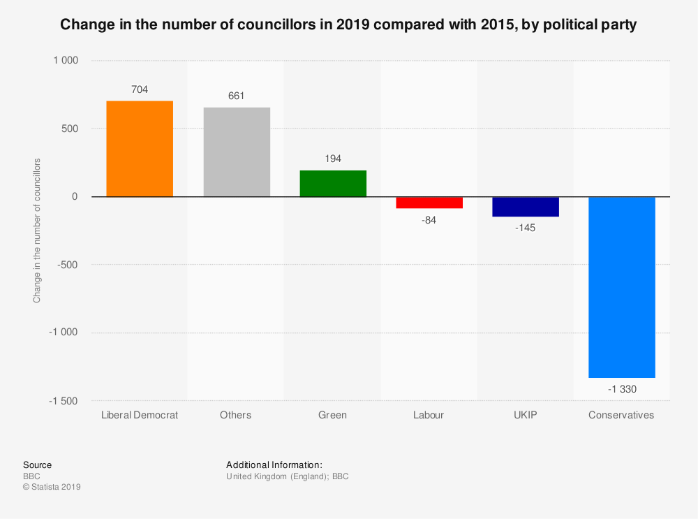 Statistic: Change in the number of councillors in 2019 compared with 2015, by political party | Statista