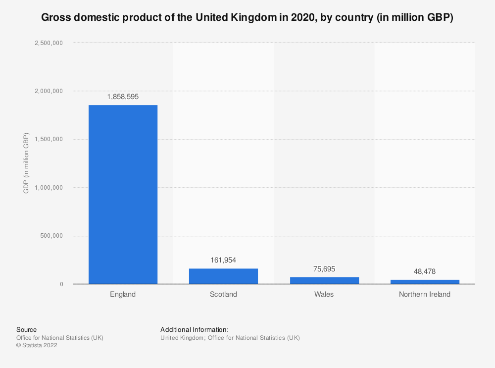 Statistic: Gross domestic product of the United Kingdom in 2019, by country (in million GBP) | Statista