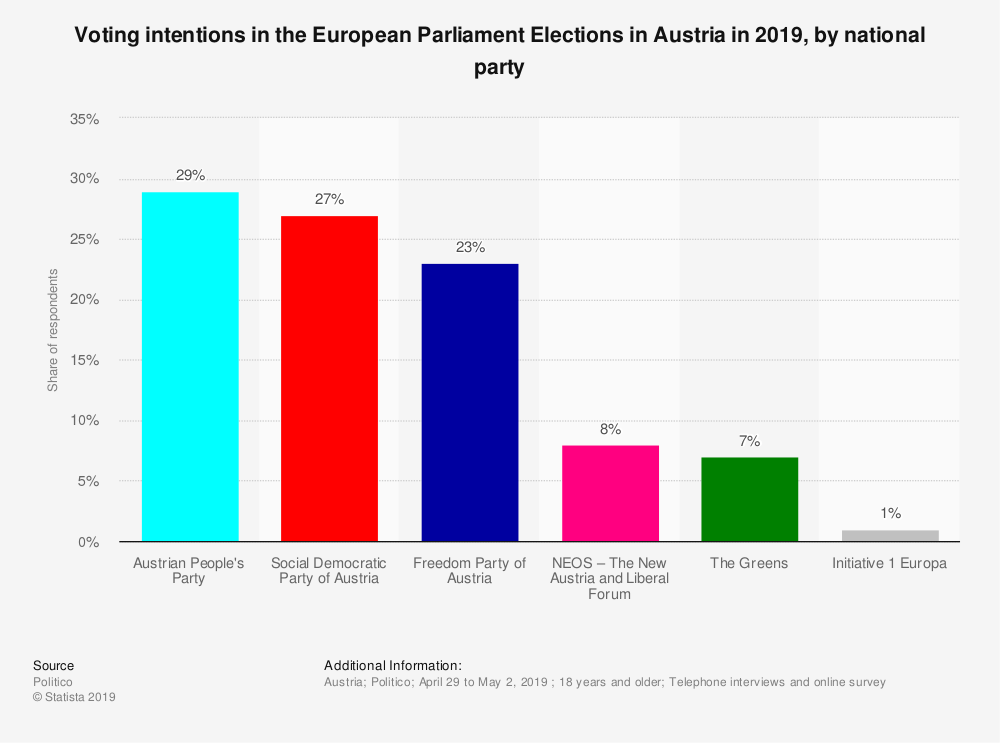 Statistic: Voting intentions in the European Parliament Elections in Austria in 2019, by national party | Statista