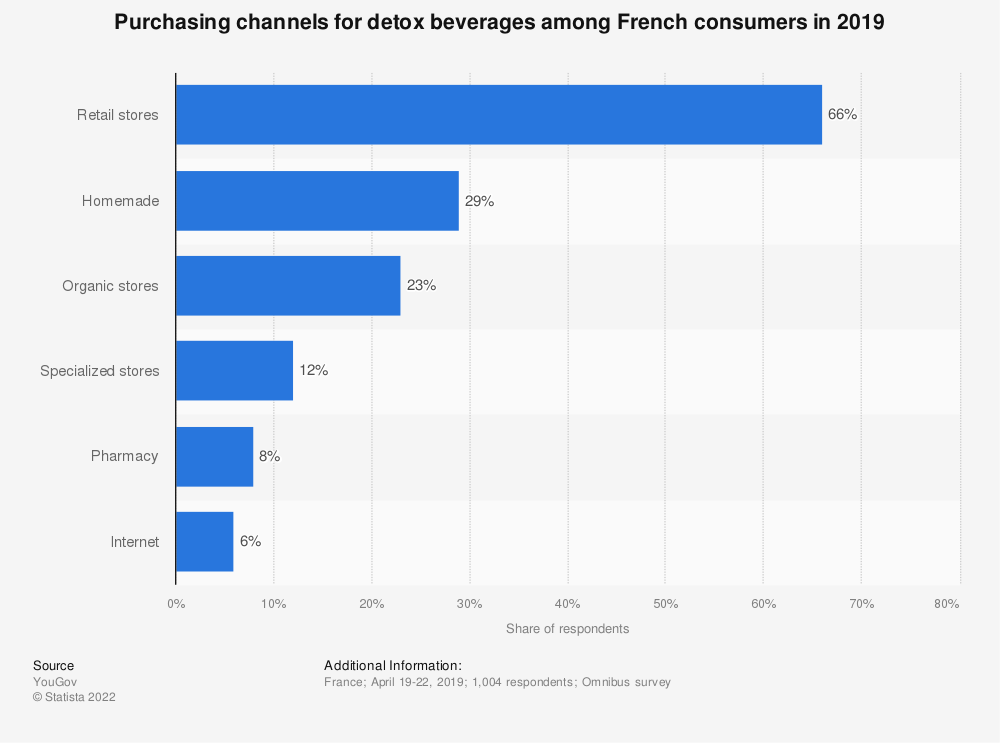 Statistic: Purchasing channels for detox beverages among French consumers in 2019 | Statista