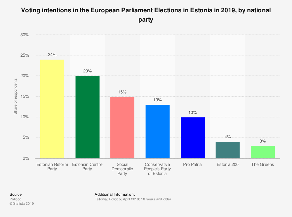 Statistic: Voting intentions in the European Parliament Elections in Estonia in 2019, by national party | Statista