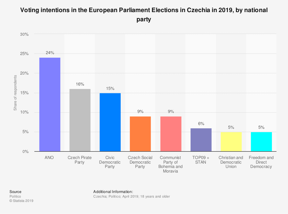 Statistic: Voting intentions in the European Parliament Elections in Czechia in 2019, by national party | Statista