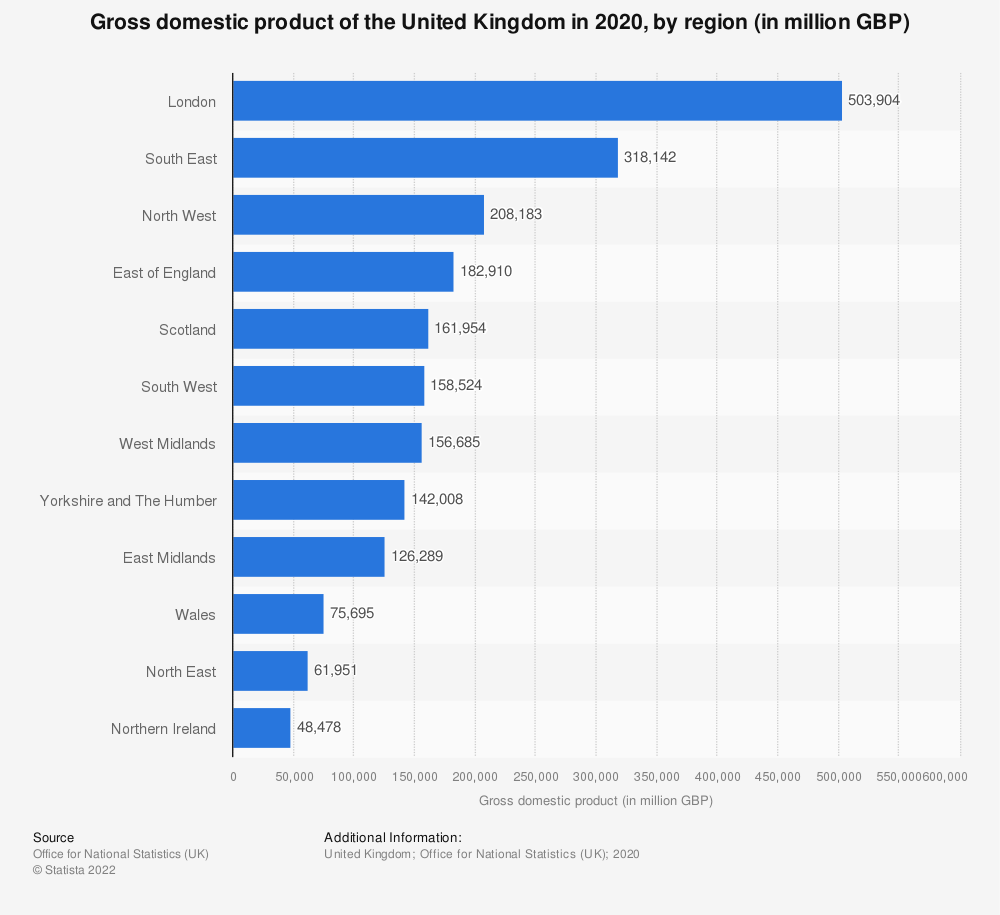 Statistic: Gross domestic product (GDP) of the United Kingdom (UK) in 2018, by region (in billion GBP) | Statista