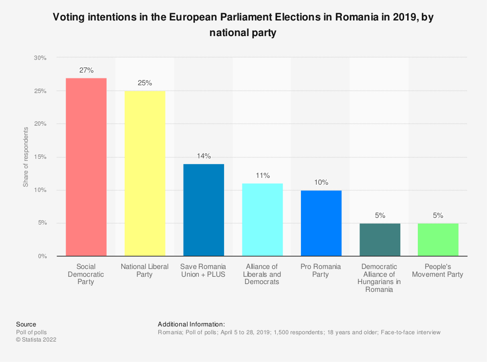 Statistic: Voting intentions in the European Parliament Elections in Romania in 2019, by national party | Statista