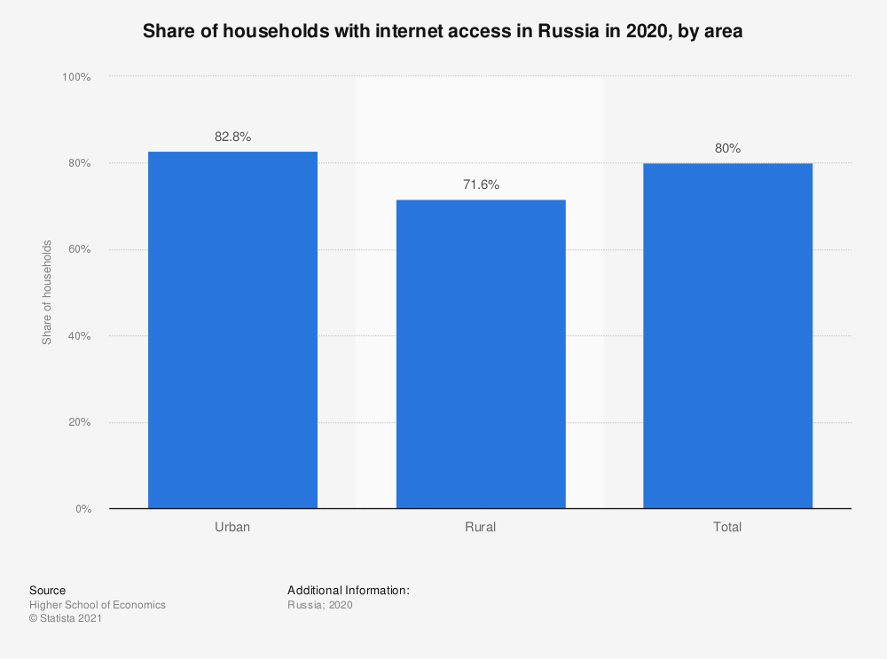 Statistic: Number of households using the internet in Russia in 2018, by area (in millions) | Statista