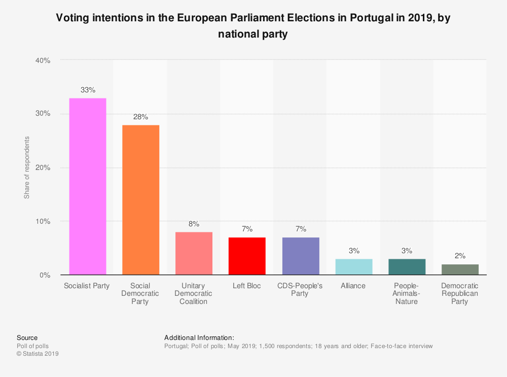 Statistic: Voting intentions in the European Parliament Elections in Portugal in 2019, by national party | Statista