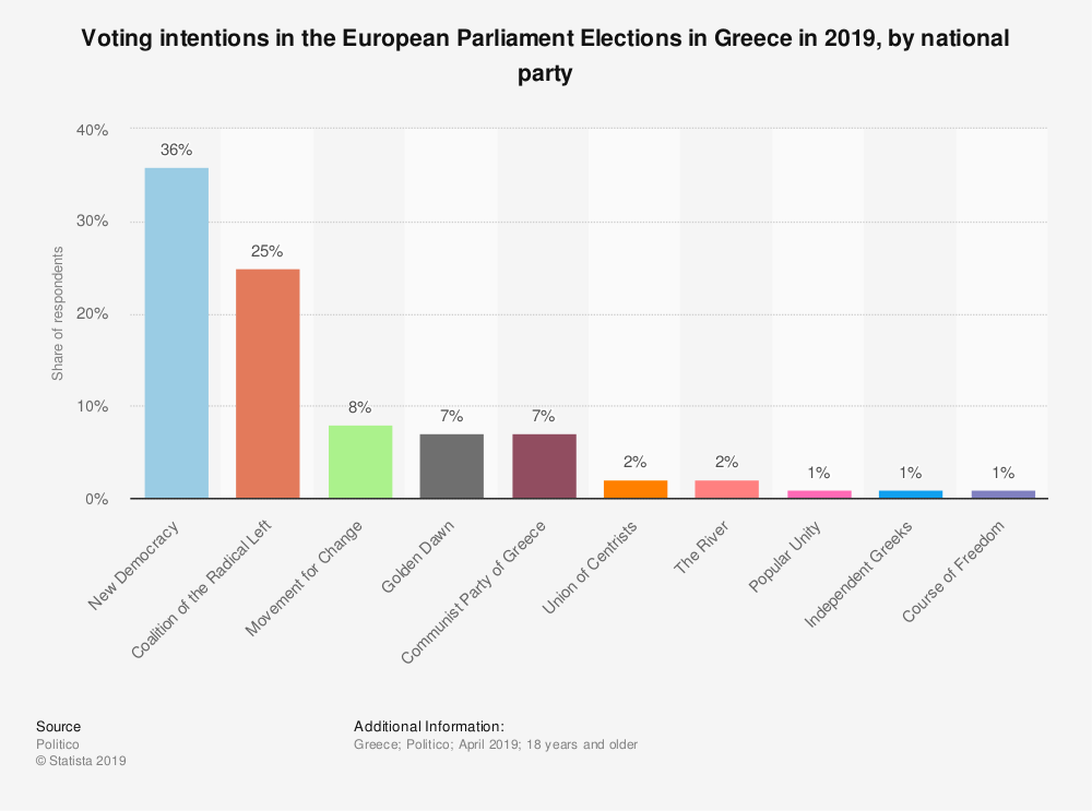 Statistic: Voting intentions in the European Parliament Elections in Greece in 2019, by national party | Statista