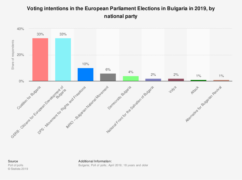 Statistic: Voting intentions in the European Parliament Elections in Bulgaria in 2019, by national party | Statista