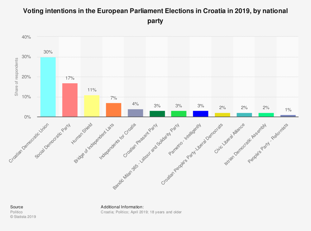 Statistic: Voting intentions in the European Parliament Elections in Croatia in 2019, by national party | Statista