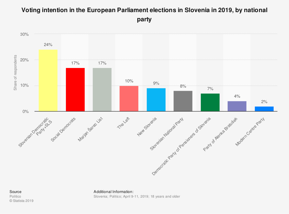 Statistic: Voting intention in the European Parliament elections in Slovenia in 2019, by national party | Statista