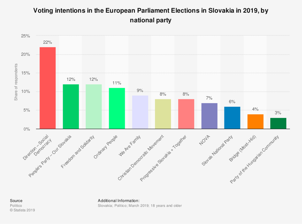 Statistic: Voting intentions in the European Parliament Elections in Slovakia in 2019, by national party | Statista