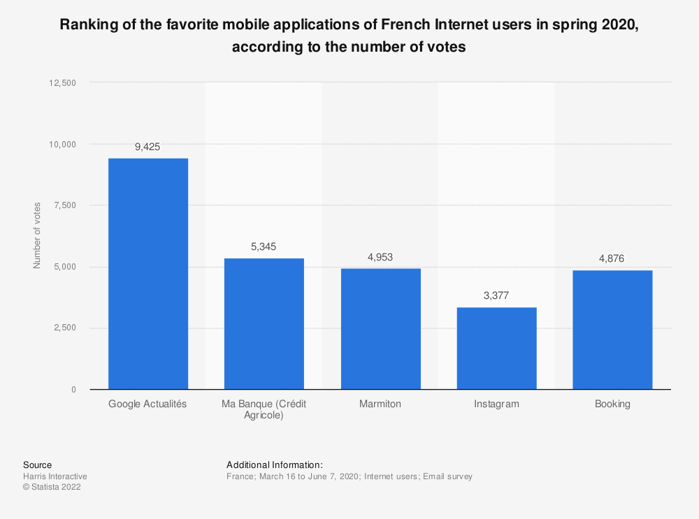Statistic: Ranking of the favorite mobile applications of French Internet users in autumn 2018, according to the number of votes | Statista