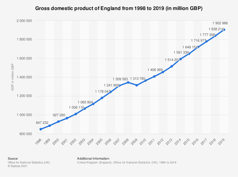 Statistic: Gross domestic product of England from 1998 to 2019 (in million GBP) | Statista