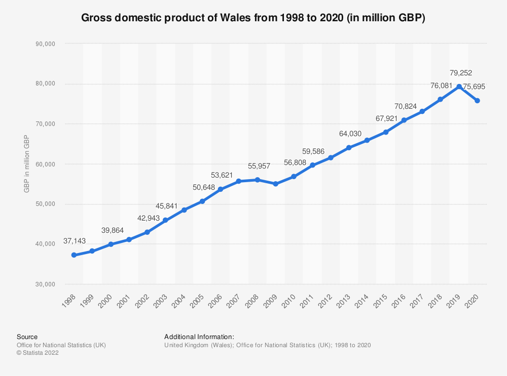 Statistic: Gross domestic product of Wales from 1998 to 2019 (in million GBP) | Statista