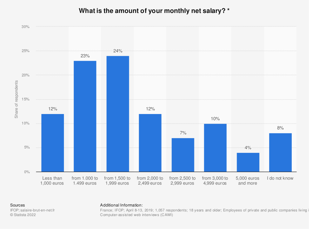 Statistic: What is the amount of your monthly net salary? * | Statista