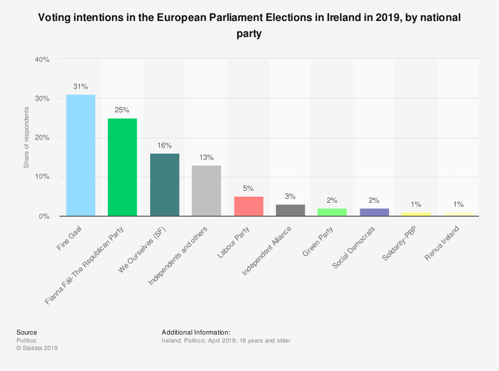 Statistic: Voting intentions in the European Parliament Elections in Ireland in 2019, by national party | Statista