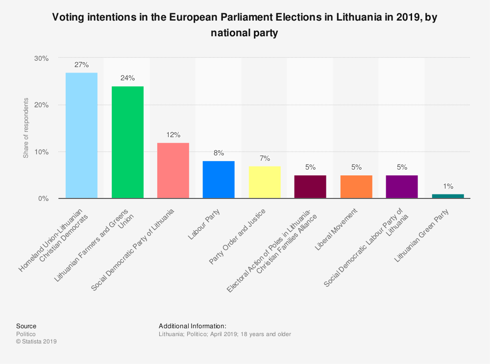 Statistic: Voting intentions in the European Parliament Elections in Lithuania in 2019, by national party | Statista