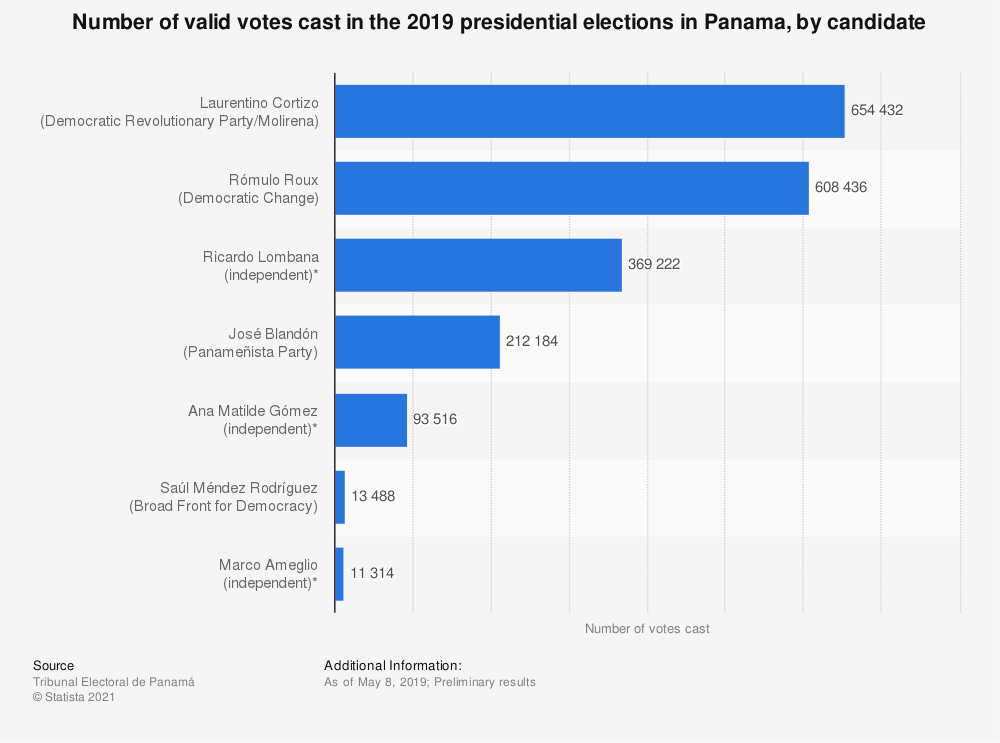 Statistic: Number of valid votes cast in the 2019 presidential elections in Panama, by candidate | Statista