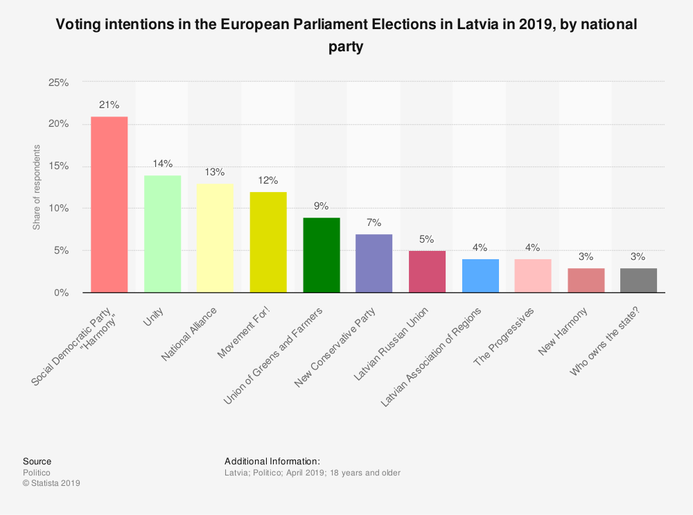 Statistic: Voting intentions in the European Parliament Elections in Latvia in 2019, by national party | Statista