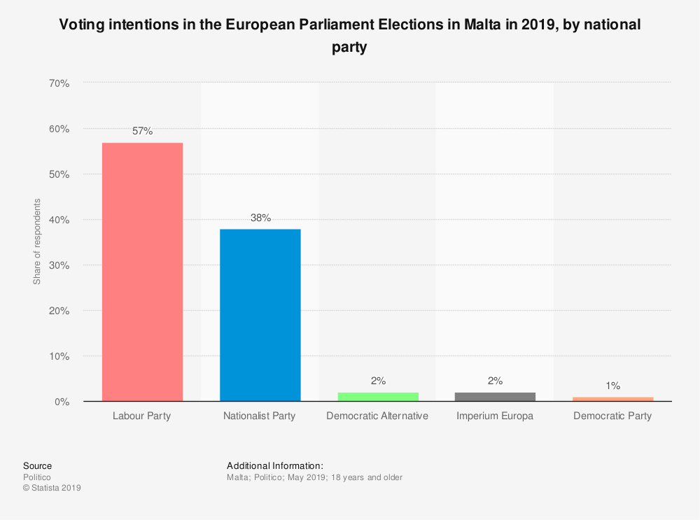 Statistic: Voting intentions in the European Parliament Elections in Malta in 2019, by national party | Statista