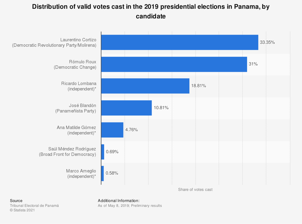 Statistic: Distribution of valid votes cast in the 2019 presidential elections in Panama, by candidate | Statista