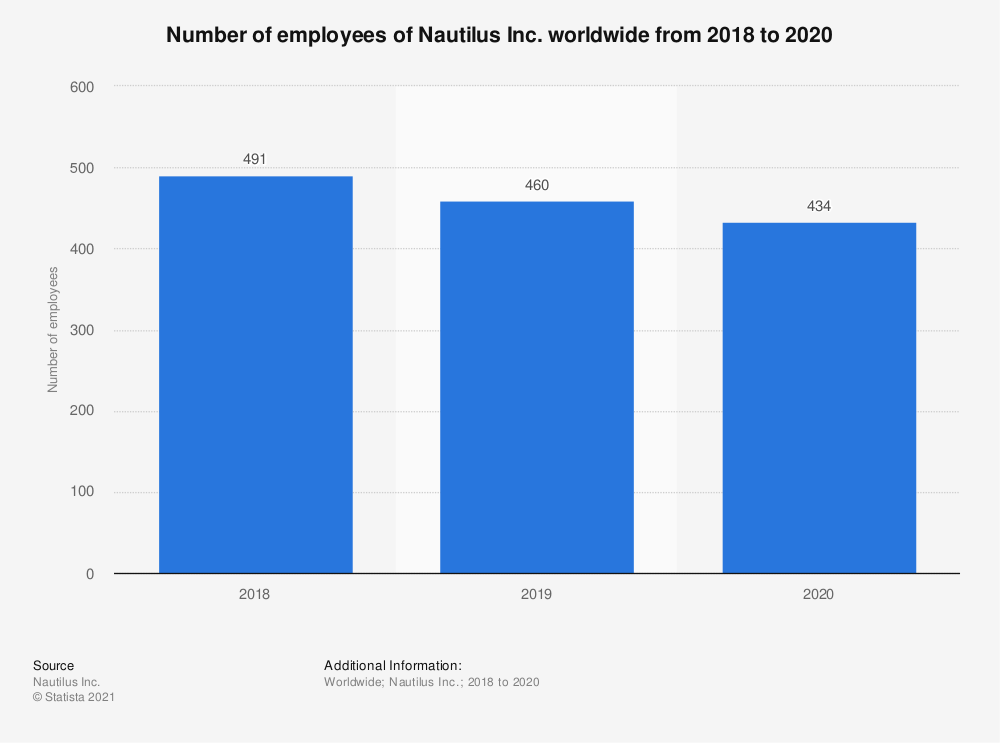 Statistic: Number of employees of Nautilus Inc. worldwide from 2018 to 2020 | Statista