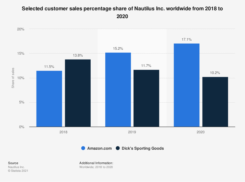 Statistic: Selected customer sales share of Nautilus Inc. worldwide in 2019 | Statista