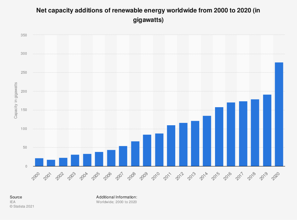Statistic: Net capacity additions of renewable energy worldwide from 2000 to 2018 (in gigawatts) | Statista