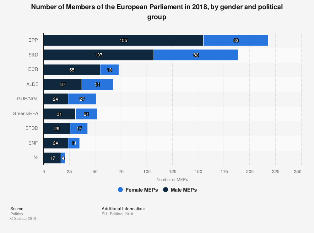 Statistic: Number of Members of the European Parliament in 2018, by gender and political group | Statista