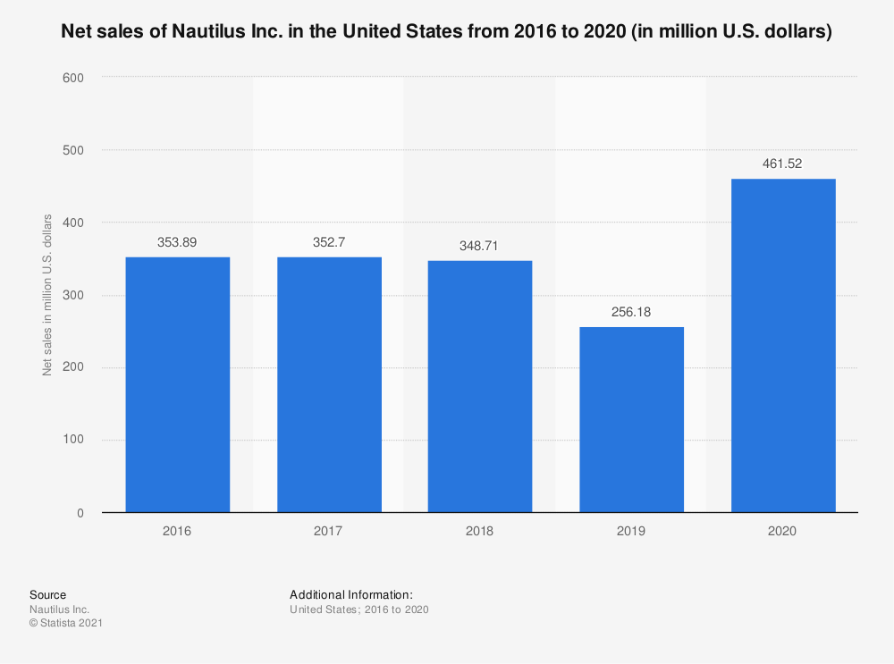 Statistic: Net sales of Nautilus Inc. in the United States from 2016 to 2019 (in million U.S. dollars) | Statista