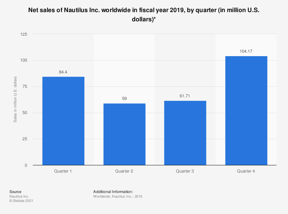 Statistic: Net sales of Nautilus Inc. worldwide in fiscal year 2019, by quarter (in million U.S. dollars)* | Statista