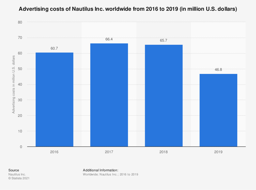 Statistic: Advertising costs of Nautilus Inc. worldwide from 2016 to 2019 (in million U.S. dollars) | Statista