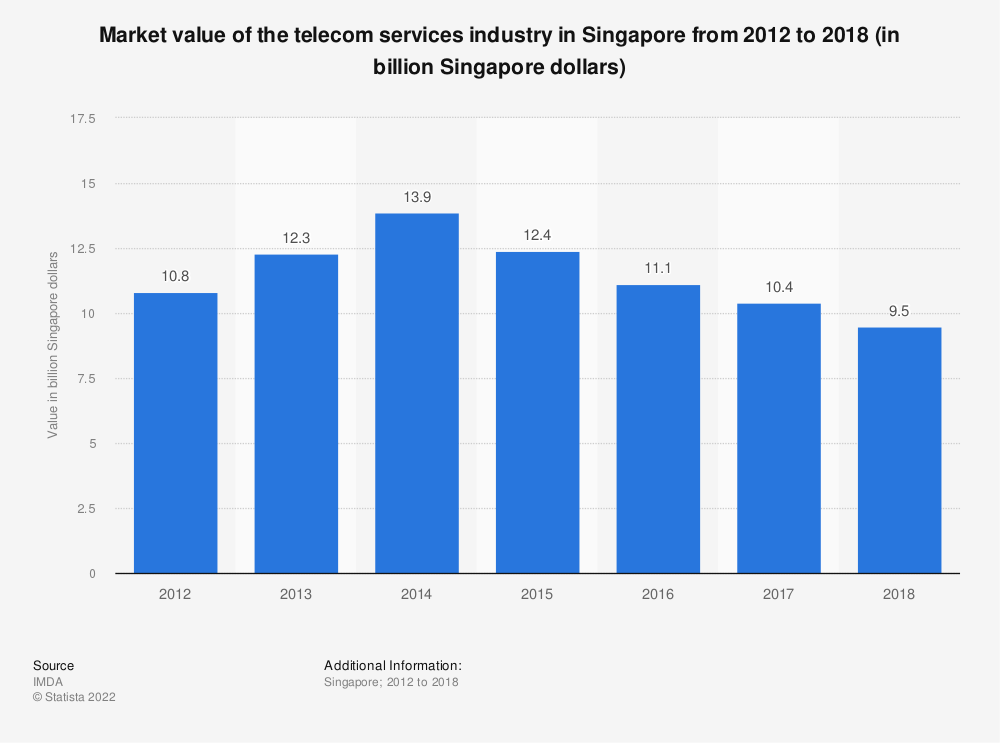 Statistic: Market value of the telecom services industry in Singapore from 2012 to 2018 (in billion Singapore dollars) | Statista