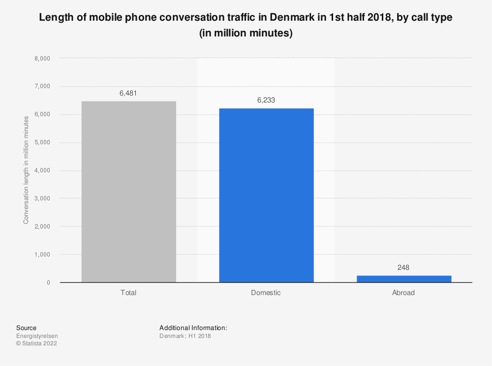 Statistic: Length of mobile phone conversation traffic in Denmark in 1st half 2018, by call type (in million minutes) | Statista