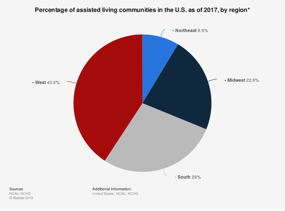 Statistic: Percentage of assisted living communities in the U.S. as of 2017, by region* | Statista