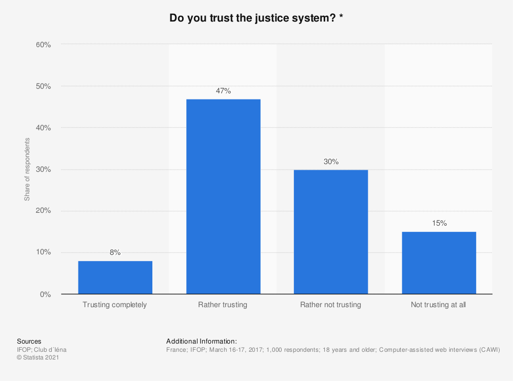 Statistic: Do you trust the justice system? *   Statista