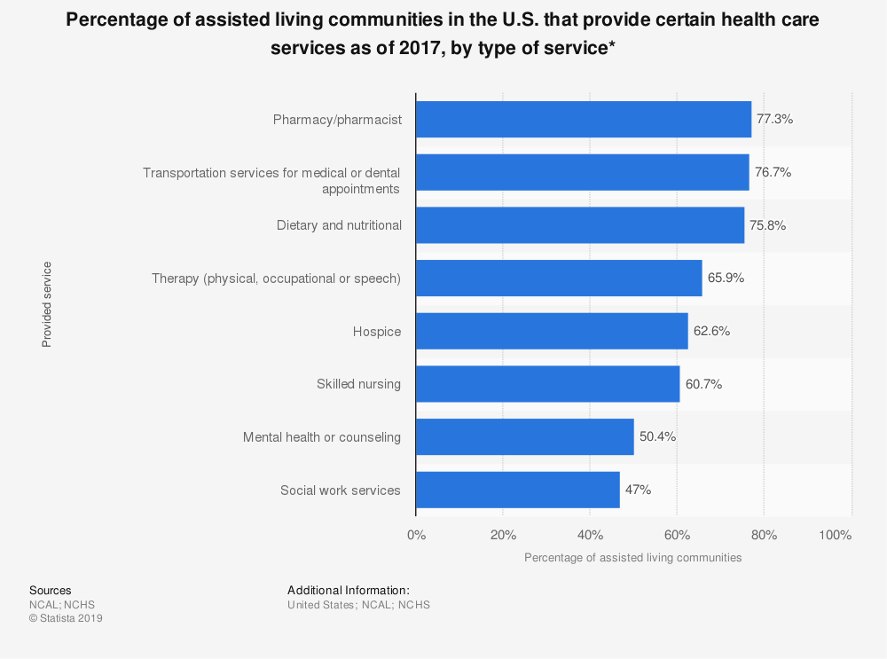 Statistic: Percentage of assisted living communities in the U.S. that provide certain health care services as of 2017, by type of service* | Statista