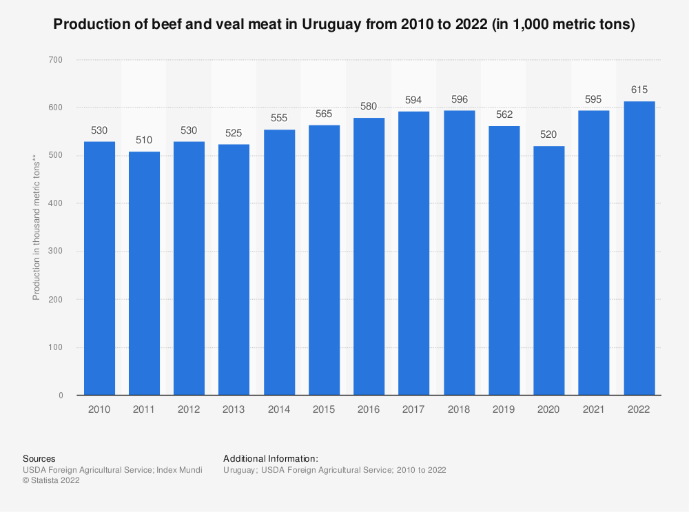 Statistic: Production of beef and veal meat in Uruguay from 2010 to 2019 (in 1,000 metric tons of carcass weight equivalent (CWE)) | Statista