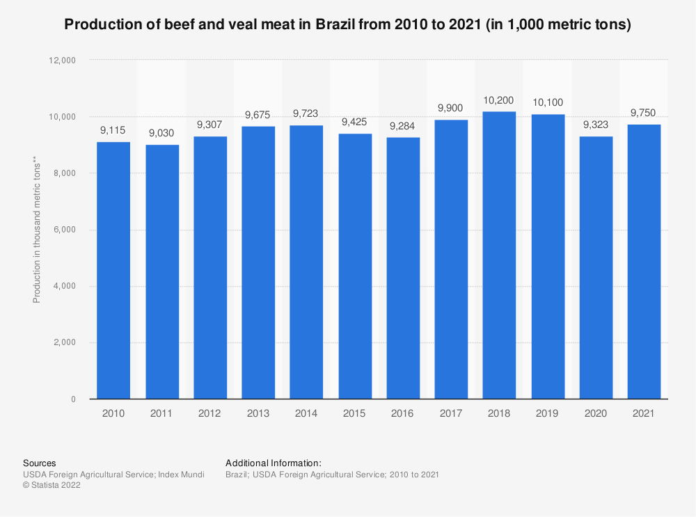 Statistic: Production of beef and veal meat in Brazil from 2010 to 2019 (in 1,000 metric tons of carcass weight equivalent (CWE)) | Statista