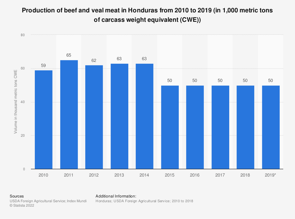 Statistic: Production of beef and veal meat in Honduras from 2010 to 2019 (in 1,000 metric tons of carcass weight equivalent (CWE)) | Statista