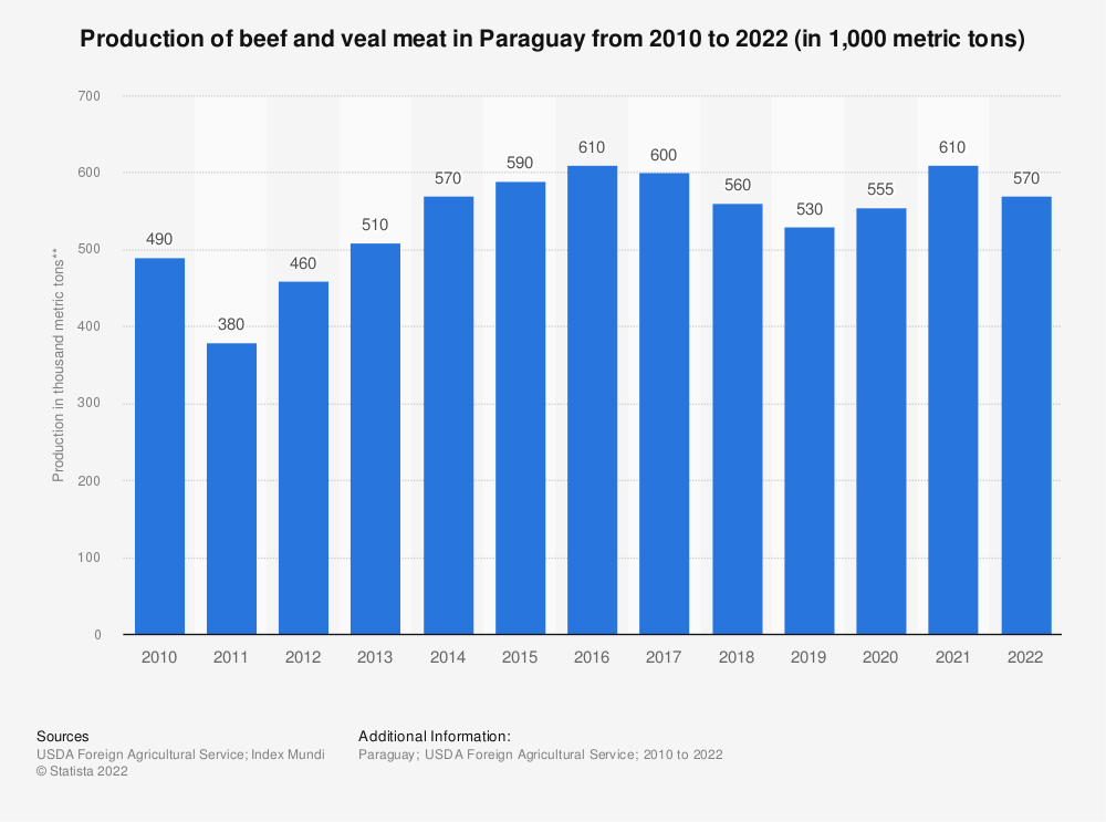 Statistic: Production of beef and veal meat in Paraguay from 2010 to 2021 (in 1,000 metric tons)   Statista