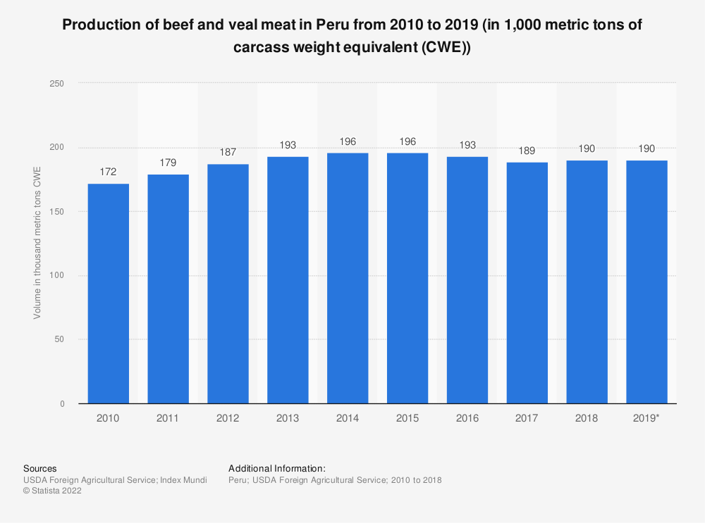 Statistic: Production of beef and veal meat in Peru from 2010 to 2019 (in 1,000 metric tons of carcass weight equivalent (CWE)) | Statista