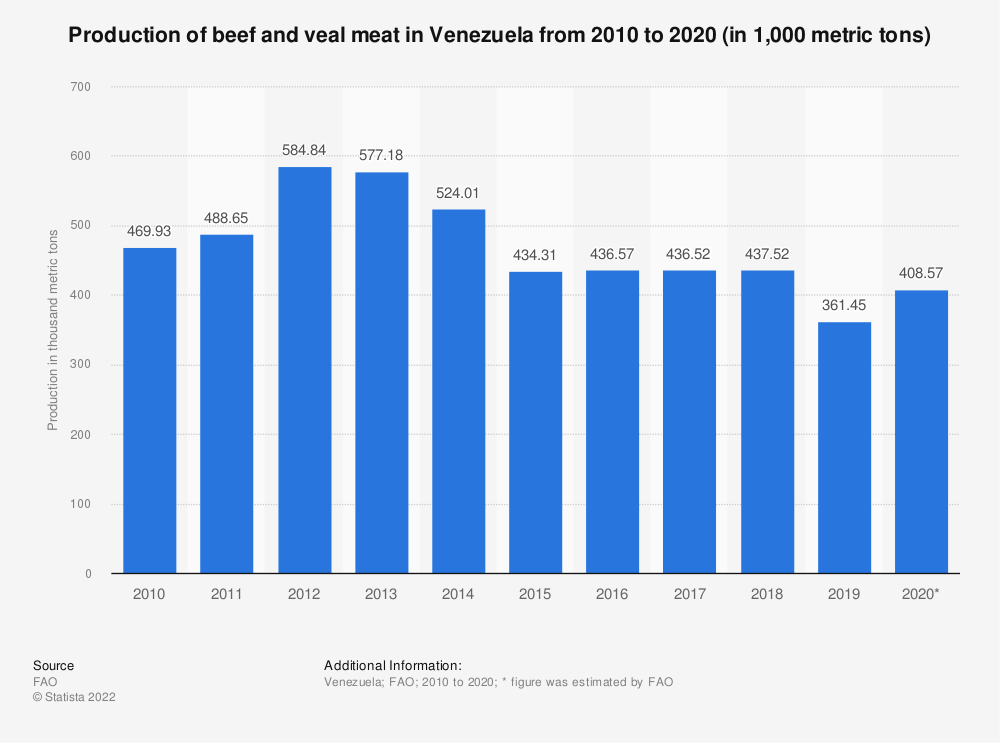 Statistic: Production of beef and veal meat in Venezuela from 2010 to 2019 (in 1,000 metric tons of carcass weight equivalent (CWE)) | Statista