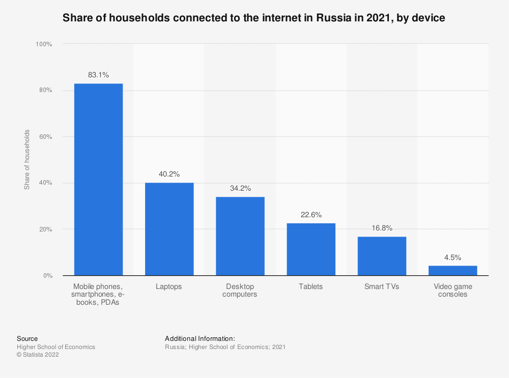 Statistic: Distribution of households connected to the internet in Russia in 2019, by device   Statista