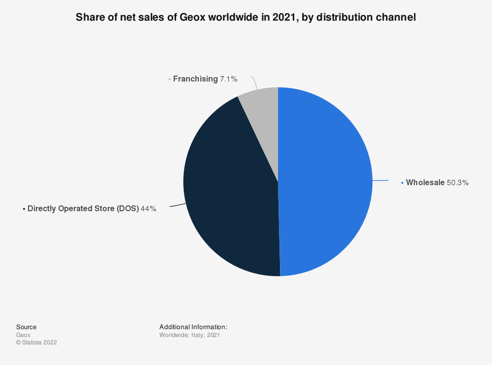 Statistic: Share of net sales of the Italian fashion company Geox S.p.A. worldwide in 2019, by distribution channel | Statista