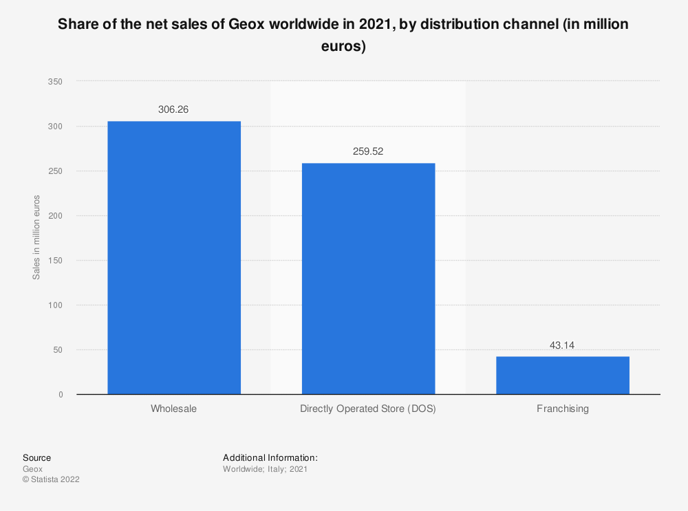 Statistic: Share of the net sales of the Italian fashion company Geox S.p.A. worldwide in 2019, by distribution channel (in million euros) | Statista