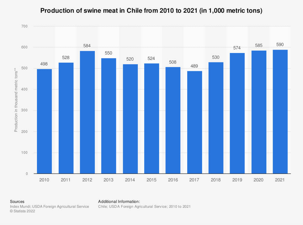 Statistic: Production of swine meat in Chile from 2010 to 2021 (in 1,000 metric tons) | Statista